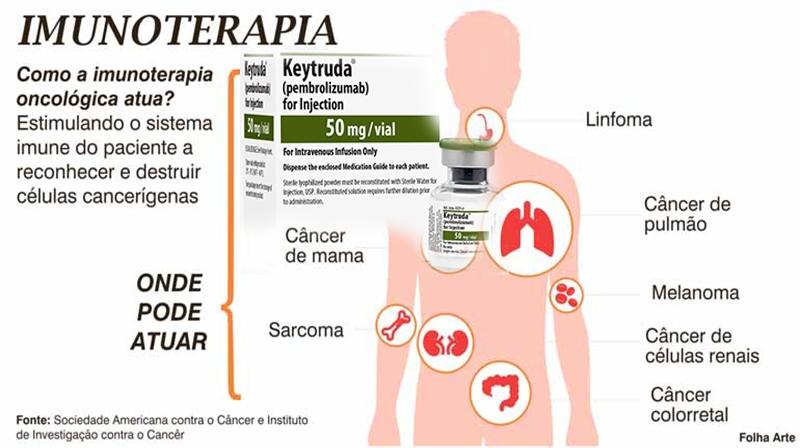 Combinação de quimioterapia e imunoterapia aprovada no Brasil para tratamento do câncer de pulmão