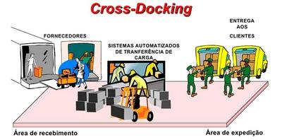 Cross-Docking - Foto 1