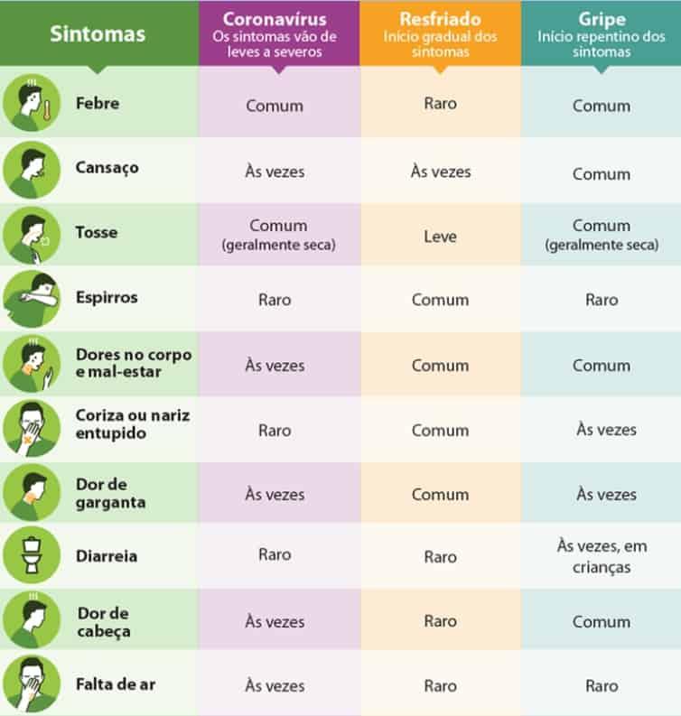 Imagem da notícia Entenda a diferença entre Covid-19, resfriado e gripe