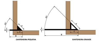 Cantoneira plástica para formas de concreto